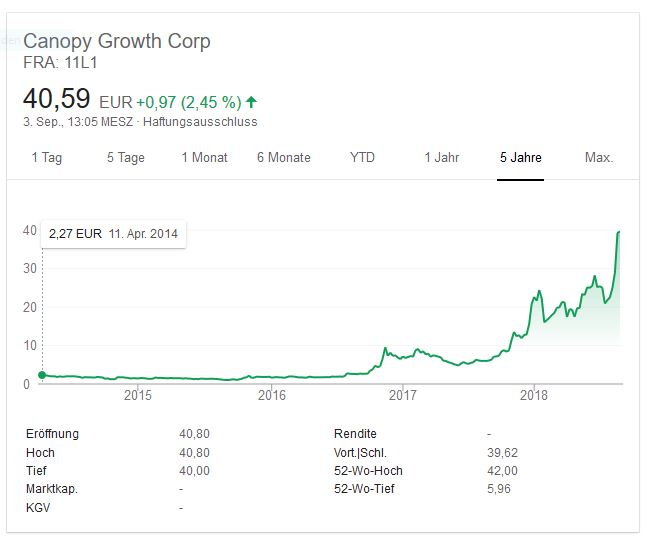 Aktienkurs Canopy Growth