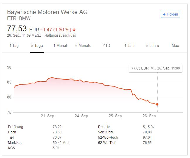 BMW - Aktienkurs - 26.09.2018 - google screenshot